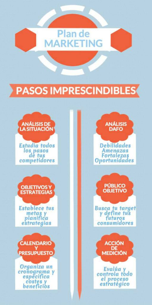 Pasos imprescindibles en un plan de Marketing para tu empresa