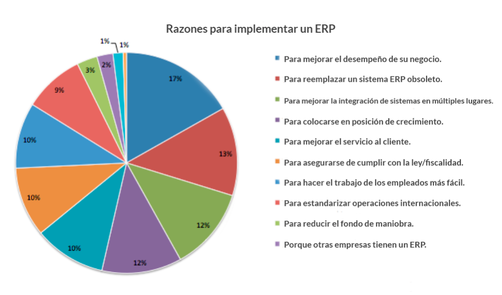 ¿Por qué es importante un ERP?