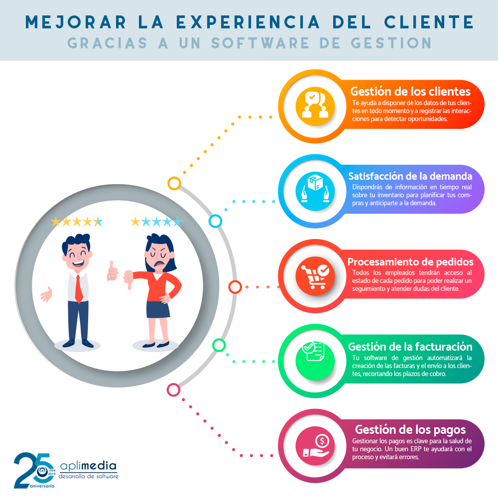 Mejorar la experiencia de cliente con un software de gestión