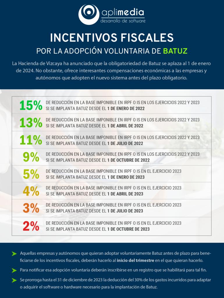 La Hacienda de Vizcaya retrasa Batuz a 2024 y ofrece incentivos fiscales por adoptarlo en 2022 o 2023 1